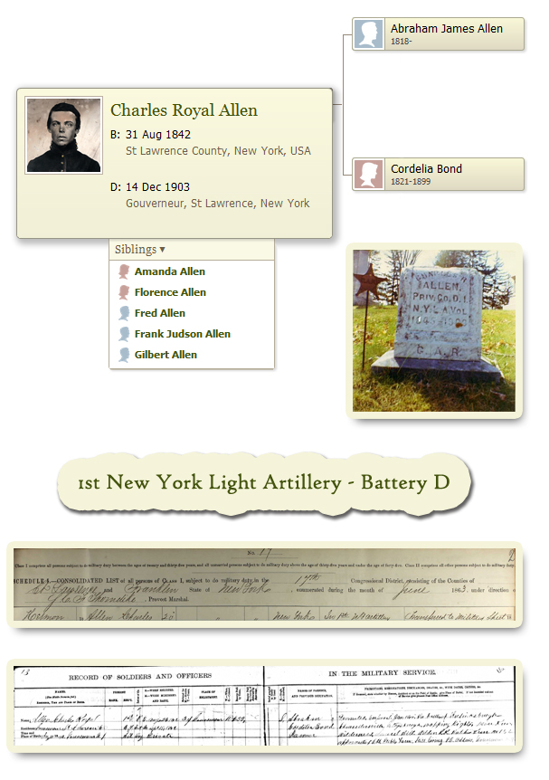 Charles-Allen-Civil-War-Soldier-pedigree